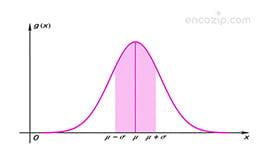 Gauss Yasası